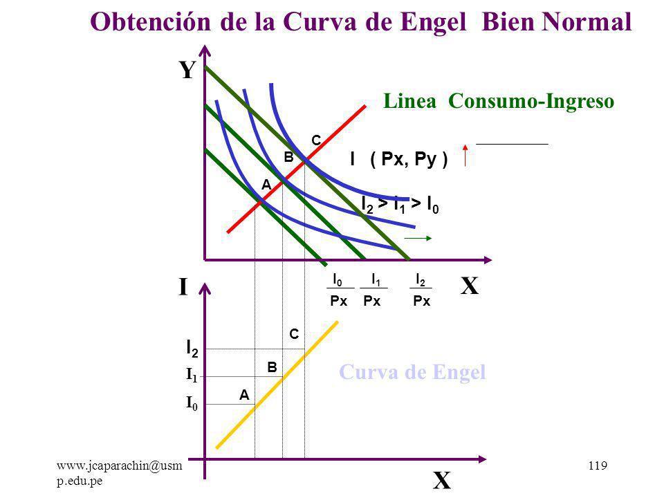 www.jcaparachin@usm p.edu.pe 118 2.2 ) La Obtención de la Curva de Engel - Bien Normal Supondremos que solo estamos analizando el bien X entonces si proyectamos los puntos óptimos de la línea consumo ingreso en la parte inferior en un nuevo sistema de coordenadas donde el eje de las ordenadas sea el ingreso( I ) y en la abscisa mantenemos la cantidad de X, entonces al unir los puntos se generara La Curva de Engel.