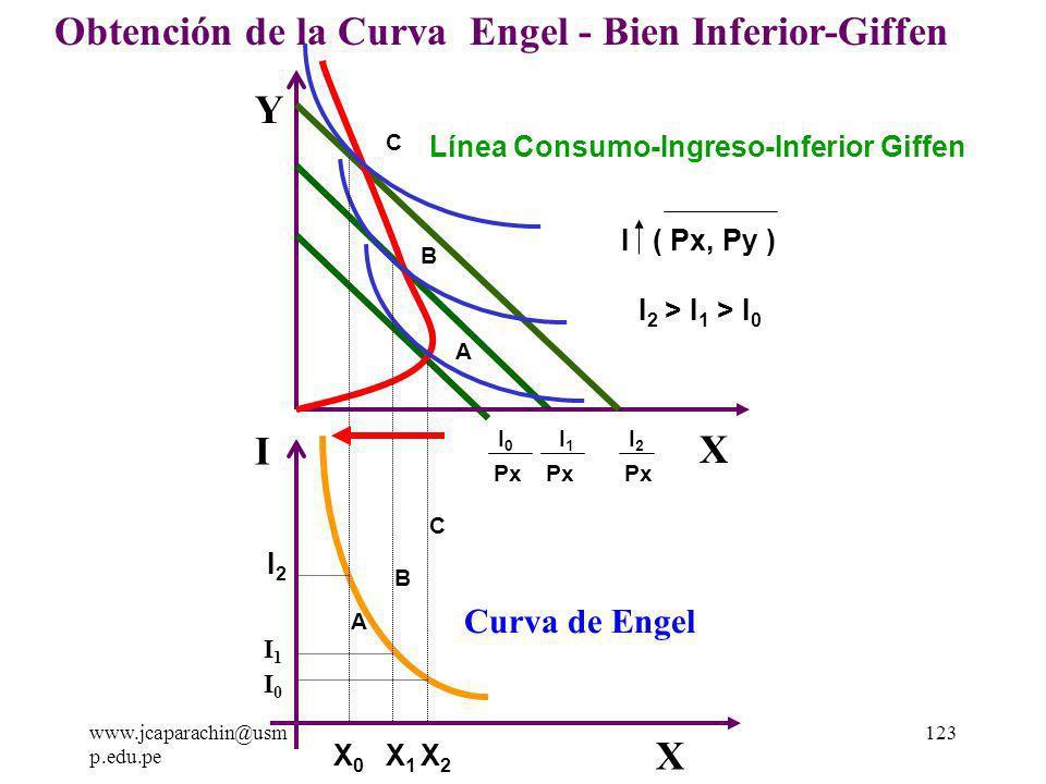 www.jcaparachin@usm p.edu.pe 122 2.4) La Obtención de la Curva de Engel - Bien Inferior-Giffen.