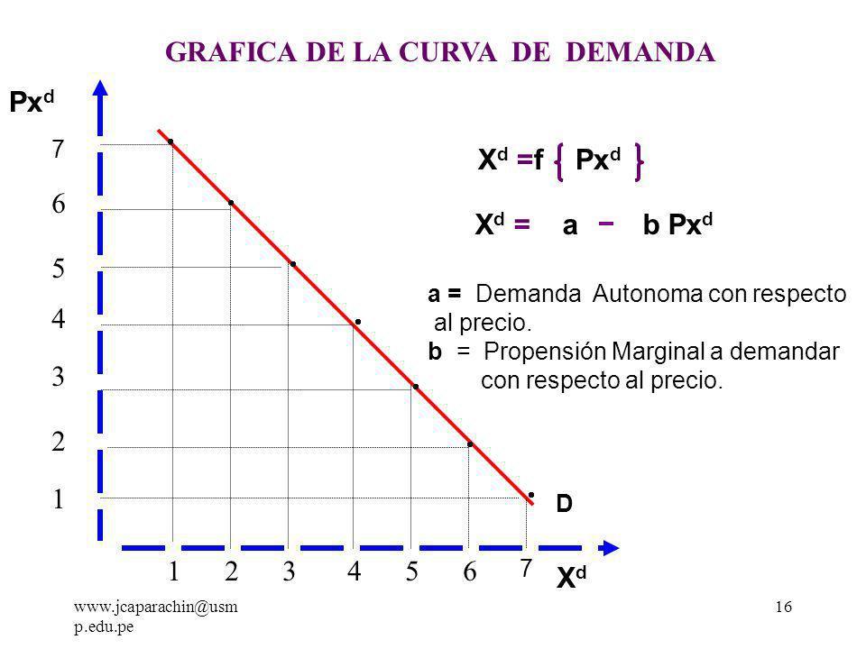 www.jcaparachin@usm p.edu.pe 15 Las variables independientes que explican la función de demanda son muchas, pero nosotros solo estudiaremos las que tienen mayor valor explicativo, así nuestra función de demanda estará dada: X d = f Px d, Ps, Pc, I - + - + c) Función Simplificada de la Demanda Como el precio del bien es la variable mas explicativa, entonces las demás variables se asumen como constantes (Ceteris Paribus), así llegamos a la función simplificada de la demanda.