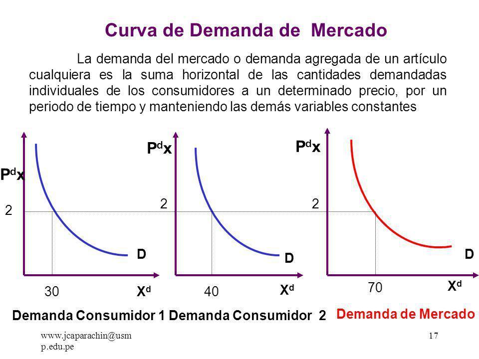 www.jcaparachin@usm p.edu.pe 16 1234 56 6 5 4 3 2 1 GRAFICA DE LA CURVA DE DEMANDA 7 7 Px d XdXd X d =f Px d X d = a b Px d a = Demanda Autonoma con respecto al precio.