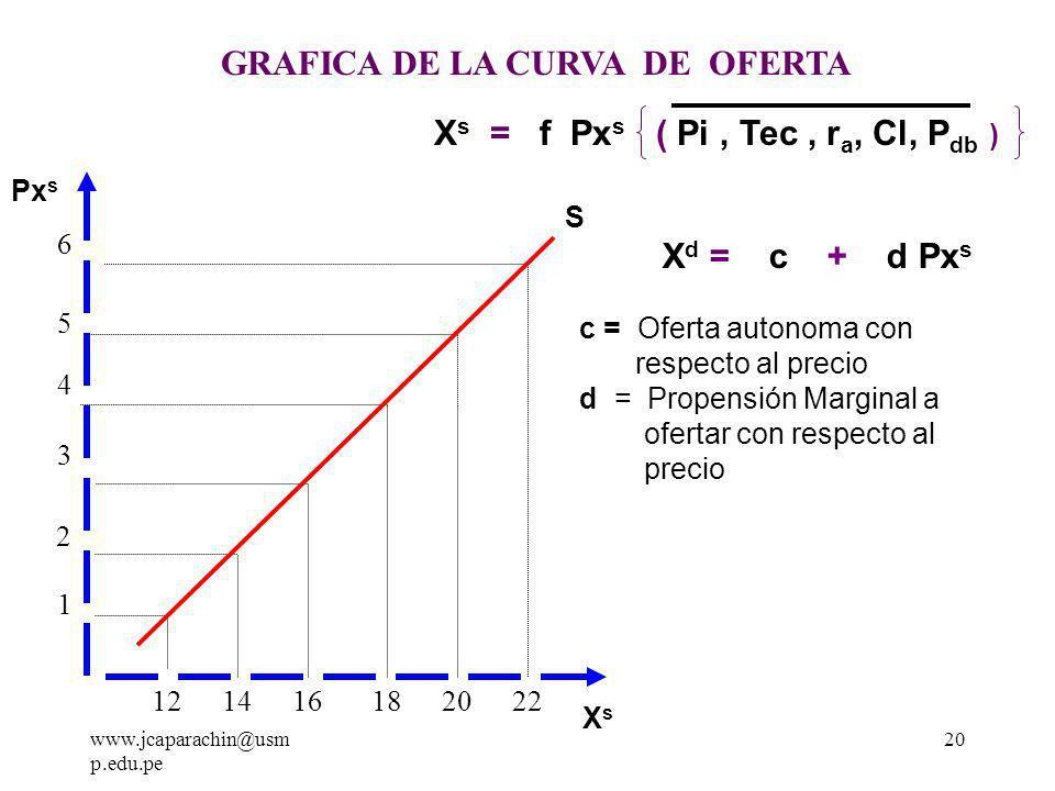 www.jcaparachin@usm p.edu.pe 19 Las variables independientes que explican la función de oferta son muchas, pero nosotros solo estudiaremos las que tienen mayor valor explicativo, así nuestra función de oferta estará dada: X s = f Px s, Pi, Tec., r a, Cl + - + - + c) Función Simplificada de la Oferta El precio del bien es la variable mas explicativa, entonces las demás variables se asumen como constantes (Ceteris Paribus), así llegamos a la función simplificada de la oferta.