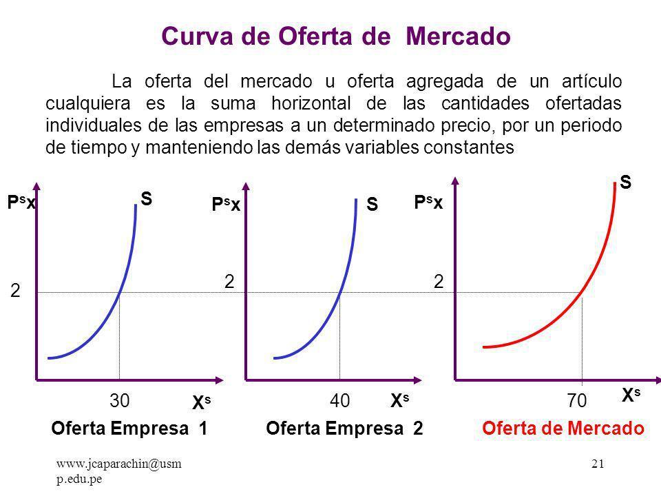 www.jcaparachin@usm p.edu.pe 20 121416182022 6 5 4 3 2 1 GRAFICA DE LA CURVA DE OFERTA Px s XsXs S X d = c + d Px s c = Oferta autonoma con respecto al precio d = Propensión Marginal a ofertar con respecto al precio X s = f Px s ( Pi, Tec, r a, Cl, P db )