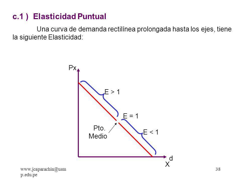 www.jcaparachin@usm p.edu.pe 37 c ) Elasticidad Puntual La Elasticidad Puntual mide la variación para un arco AB que tiende a cero, se da en un punto cualquiera de la curva de la demanda manteniendo constante los demás precios y el ingreso.