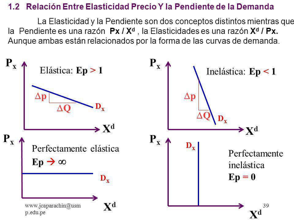 www.jcaparachin@usm p.edu.pe 38 c.1 ) Elasticidad Puntual Una curva de demanda rectilínea prolongada hasta los ejes, tiene la siguiente Elasticidad: Pto.