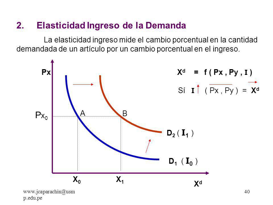www.jcaparachin@usm p.edu.pe 39 1.2 Relación Entre Elasticidad Precio Y la Pendiente de la Demanda La Elasticidad y la Pendiente son dos conceptos distintos mientras que la Pendiente es una razón Px / X d, la Elasticidades es una razón X d / Px.