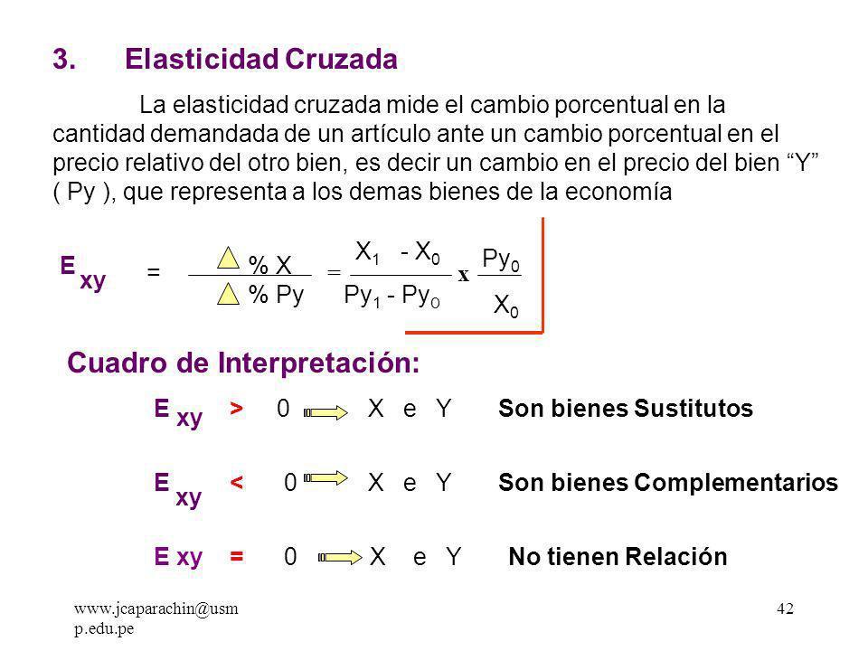 www.jcaparachin@usm p.edu.pe 41 a ) Formula general E I AB = % X % I = I0I0 X0X0 I X = X 1 - X 0 X0X0 I 1 - I 0 I0I0 Cuadro de Interpretación: E I > 1 Se trata de un bien Superior - Lujo E I = 1 Se trata de un bien normal 0 < E I < 1 Se trata de un bien 1ra Necesidad E I < 0 Se trata de un bien Inferior = X 1 - X 0 X0X0 I 1 - I 0 I0I0 x