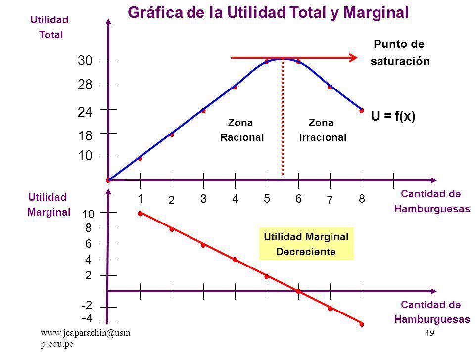 www.jcaparachin@usm p.edu.pe 48 Cuadro N° 1 UtilesUtilidad TotalUtilidad marginalCantidad 0 00 110 2818 Cuadro N° 00 2 Cuantificación del Nivel de Utilidad en ÚTILES 3624 4428 5230 60 7 -2 28 8 -4 24 10 - 0 = 10 18 - 10 = 8 24 - 18 = 6 28 - 24 = 4 30 - 28 = 2 30 - 30 = 0 28 - 30 = - 2 24 - 28 = - 4