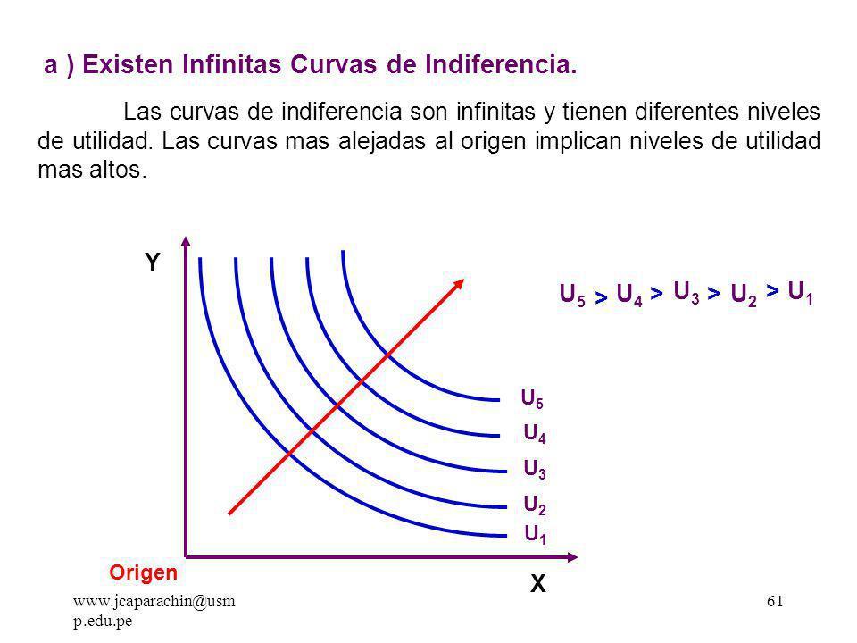 www.jcaparachin@usm p.edu.pe 60 2.Curvas de Indiferencia.
