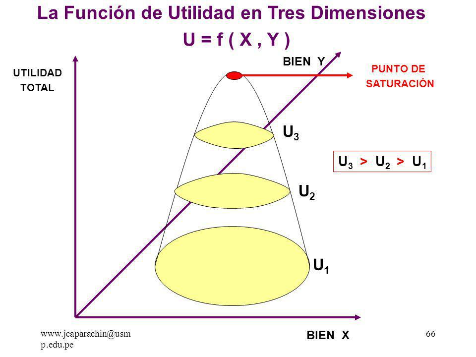 www.jcaparachin@usm p.edu.pe 65 La Colina del Placer de Pareto El economista Franco-Italiano Wilfredo Pareto en el año de 1 906 desarrollo la teoría de la utilidad ordinal del cual se derivan las curvas de indiferencia.