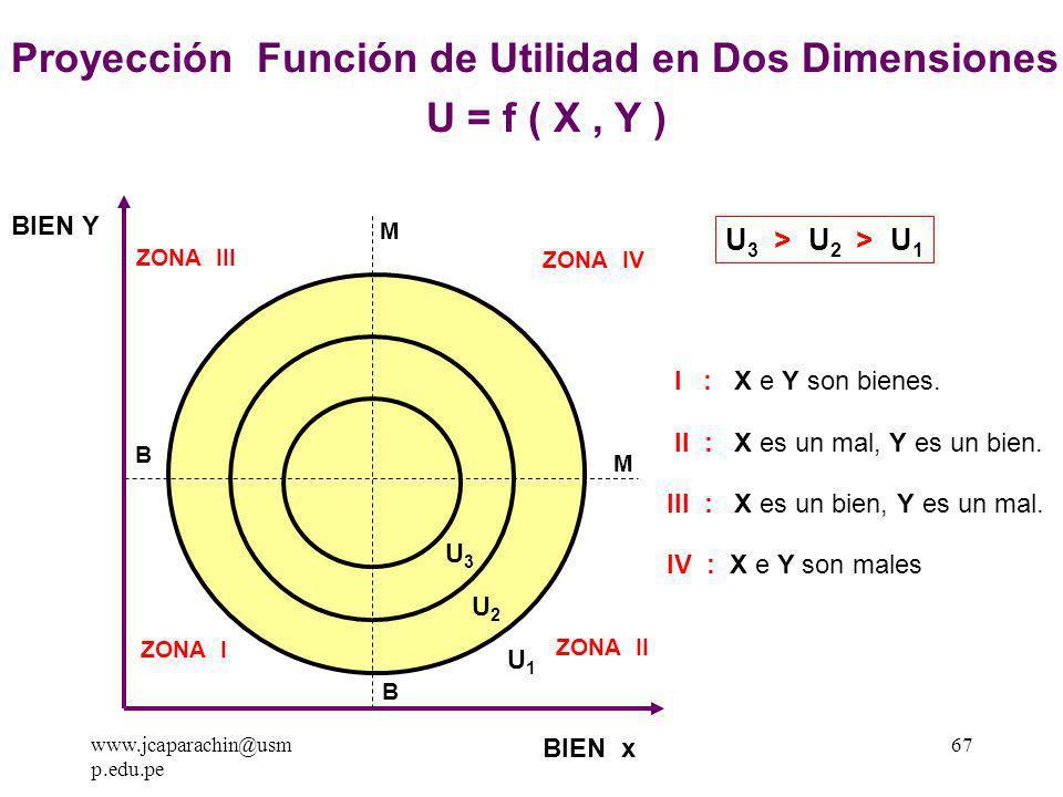 www.jcaparachin@usm p.edu.pe 66 BIEN X BIEN Y UTILIDAD TOTAL PUNTO DE SATURACIÓN La Función de Utilidad en Tres Dimensiones U = f ( X, Y ) U1U1 U2U2 U3U3 U 3 > U 2 > U 1