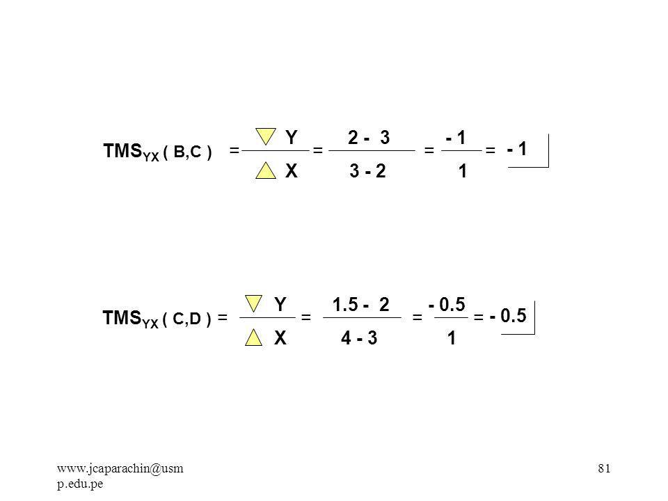 www.jcaparachin@usm p.edu.pe 80 Del Gráfico: TMS YX ( A,B ) = Y X = 3 - 6 2 - 1 = - 3 1 = TMS YX (A,B) = Nos indica la deseabilidad relativa de X con respecto a Y.