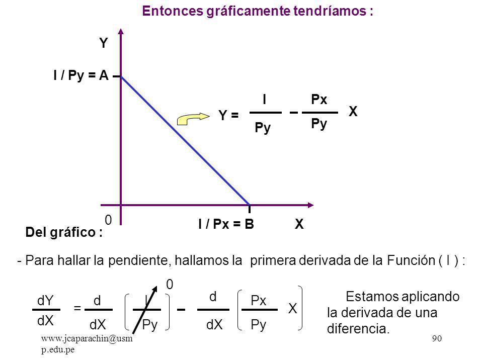 www.jcaparachin@usm p.edu.pe 89 I = Px X + Py Y- Py Y = Px X - I Y = I Py Px Py X De nuestra ecuación I = Px.X + Py.Y, podemos despejar Y,entonces obtendremos una función para la línea que representa la restricción presupuestaria, así : Del Gráfico : - El área sombreado, es el conjunto de todas las combinaciones posibles que se pueden comprar gastando todo o parte de nuestro ingreso.