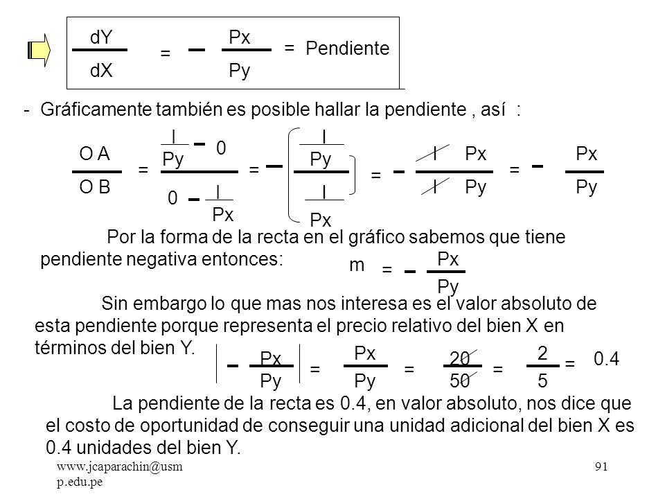 www.jcaparachin@usm p.edu.pe 90 Entonces gráficamente tendríamos : Y X I / Py = A I / Px = B 0 Y = I Py Px Py X Del gráfico : - Para hallar la pendiente, hallamos la primera derivada de la Función ( I ) : dY dX = d I Py 0 d dX Px Py X Estamos aplicando la derivada de una diferencia.