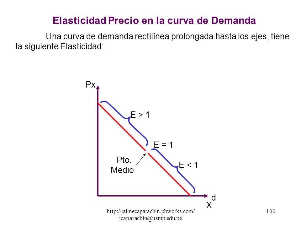http://jaimecaparachin.pbworks.com/ jcaparachin@usmp.edu.pe 99 Relación Entre Elasticidad Precio Y la Pendiente de la Demanda La Elasticidad y la Pend