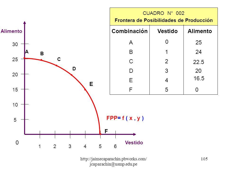 http://jaimecaparachin.pbworks.com/ jcaparachin@usmp.edu.pe 104 SEGUNDO MODELO : Frontera de Posibilidades de Producción - FPP Independientemente de s