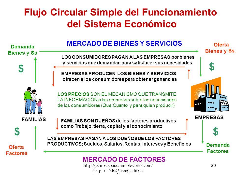 http://jaimecaparachin.pbworks.com/ jcaparachin@usmp.edu.pe 29 PRIMER MODELO : Flujo Circular Simple del Funcionamiento del Sistema Económico El siste