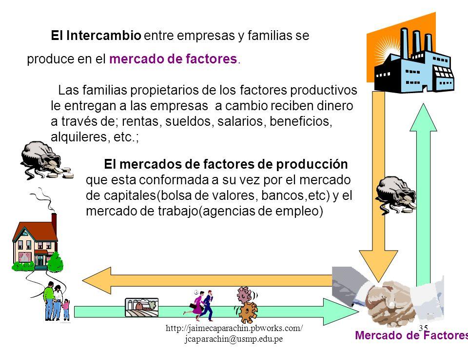 http://jaimecaparachin.pbworks.com/ jcaparachin@usmp.edu.pe 34 Mercado de Bs y Ss Las empresas producen bienes y servicios, le entregan a las familias