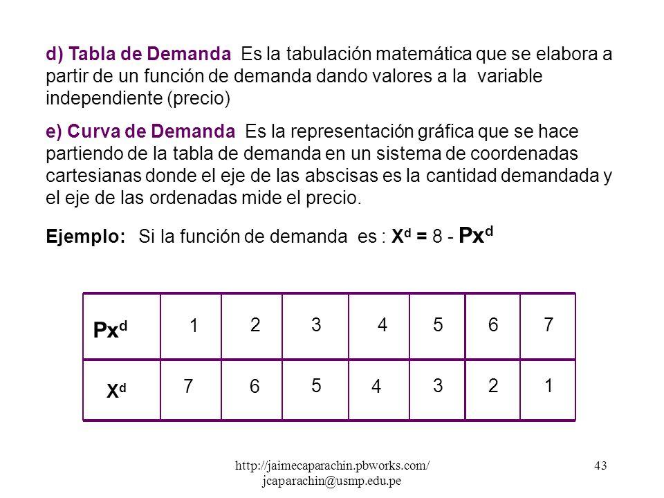http://jaimecaparachin.pbworks.com/ jcaparachin@usmp.edu.pe 42 Las variables independientes que explican la función de demanda son muchas, pero nosotr