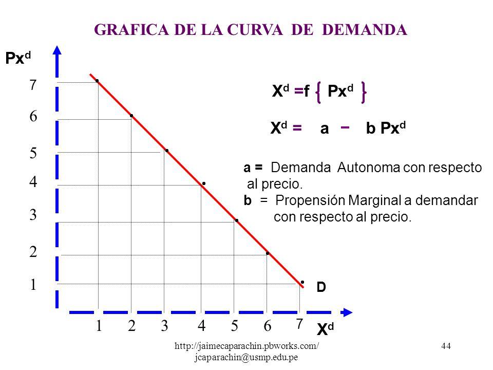 http://jaimecaparachin.pbworks.com/ jcaparachin@usmp.edu.pe 43 d) Tabla de Demanda Es la tabulación matemática que se elabora a partir de un función d
