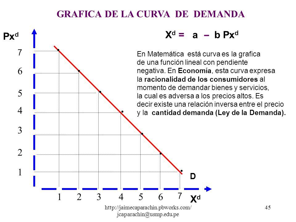 http://jaimecaparachin.pbworks.com/ jcaparachin@usmp.edu.pe 44 1234 56 6 5 4 3 2 1 GRAFICA DE LA CURVA DE DEMANDA 7 7 Px d XdXd X d =f Px d X d = a b