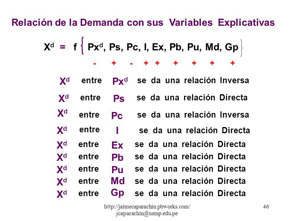 http://jaimecaparachin.pbworks.com/ jcaparachin@usmp.edu.pe 45 1234 56 6 5 4 3 2 1 GRAFICA DE LA CURVA DE DEMANDA 7 7 Px d XdXd En Matemática está cur