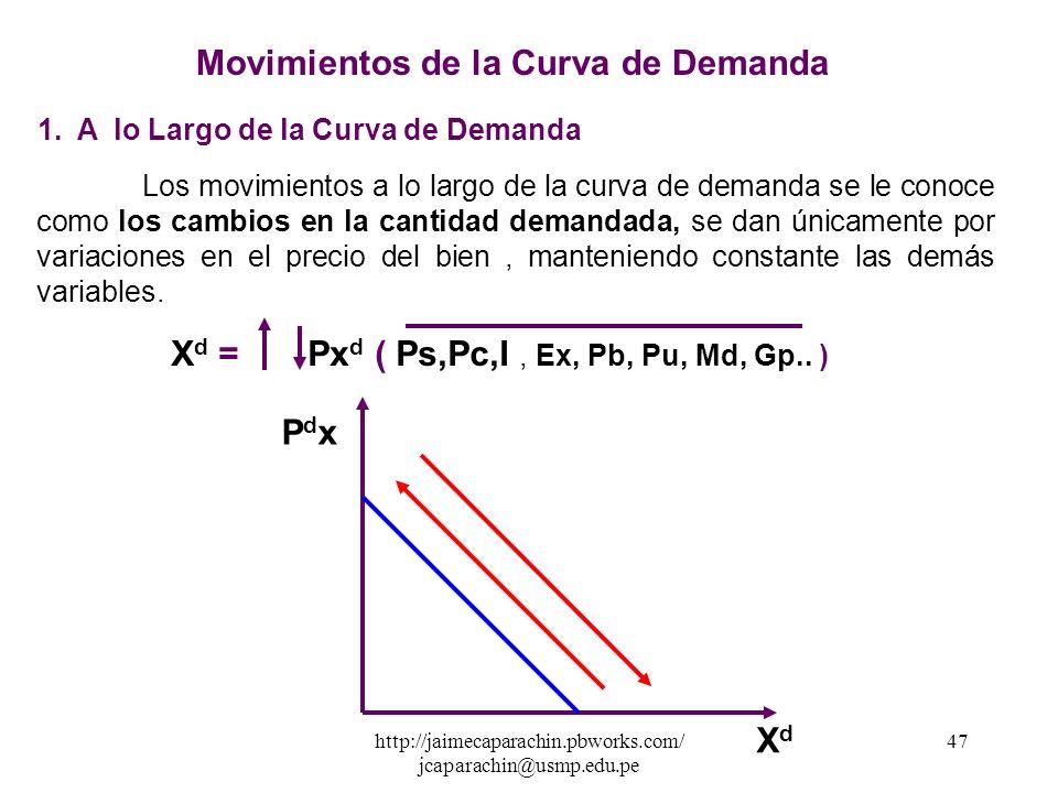 http://jaimecaparachin.pbworks.com/ jcaparachin@usmp.edu.pe 46 Relación de la Demanda con sus Variables Explicativas XdXd Ps entrese da una relación D