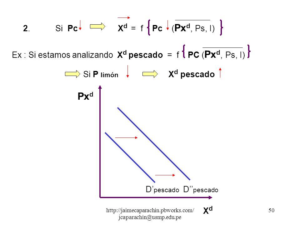 http://jaimecaparachin.pbworks.com/ jcaparachin@usmp.edu.pe 49 Desplazamiento de la Curva de Demanda 2.1 Hacia la derecha : 1.Si PsX d f Ps ( Px d, Pc