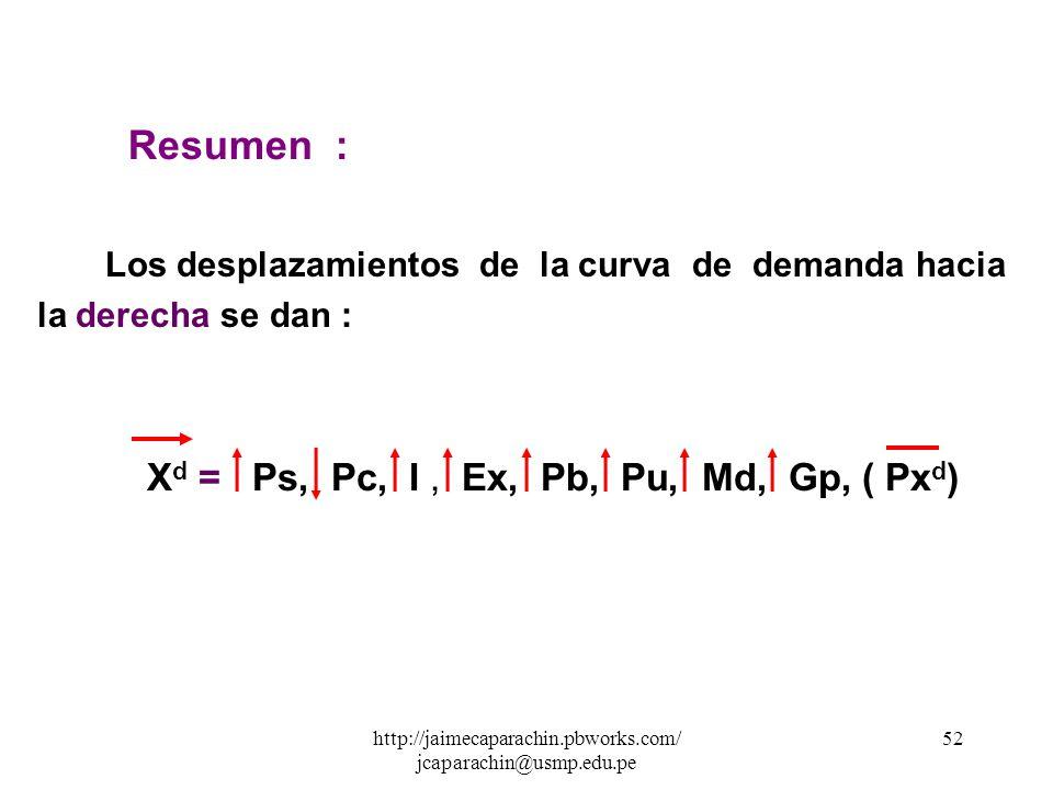 http://jaimecaparachin.pbworks.com/ jcaparachin@usmp.edu.pe 51 3. Si I X d = f I ( Px d,Ps,Pc) Ex : Si estamos analizando X d polos = f I ( Px d,Ps,Pc