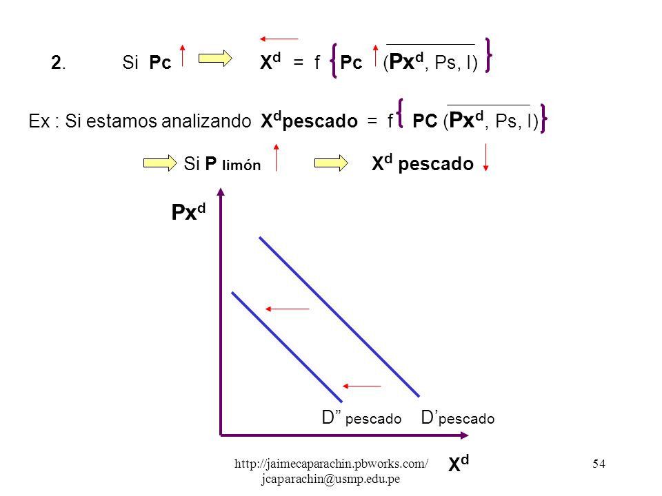 http://jaimecaparachin.pbworks.com/ jcaparachin@usmp.edu.pe 53 2.2 Hacia la Izquierda 1. Si P sustitutos X d = f Ps ( Px d, Pc, I) Ex : Si estamos ana