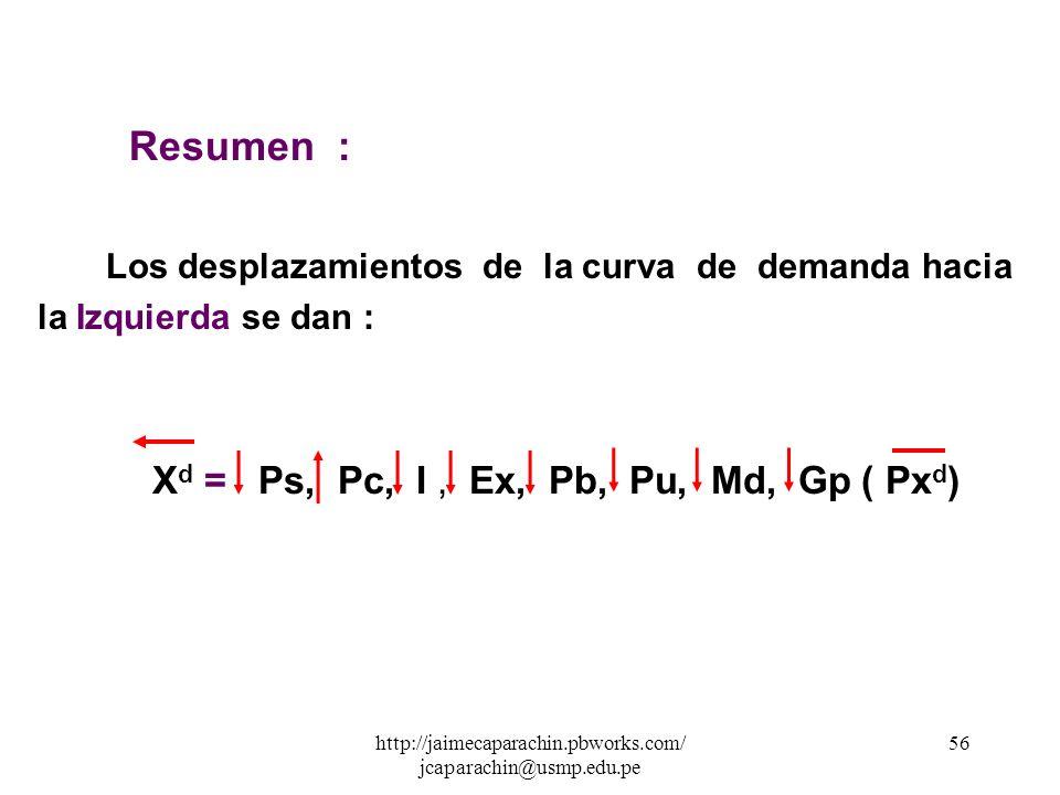 http://jaimecaparachin.pbworks.com/ jcaparachin@usmp.edu.pe 55 3.Si IX d = f I ( Px d, Ps, Pc) Ex : Si estamos analizando X d polos = f I ( Px d, Ps,