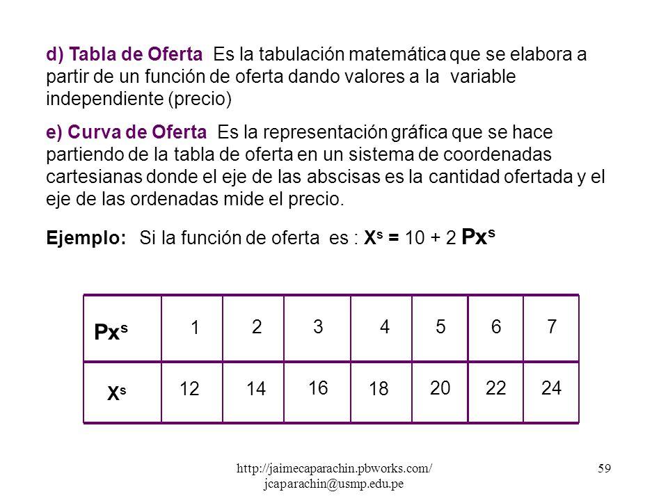 http://jaimecaparachin.pbworks.com/ jcaparachin@usmp.edu.pe 58 Las variables independientes que explican la función de oferta son muchas, pero nosotro