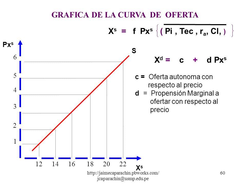 http://jaimecaparachin.pbworks.com/ jcaparachin@usmp.edu.pe 59 d) Tabla de Oferta Es la tabulación matemática que se elabora a partir de un función de
