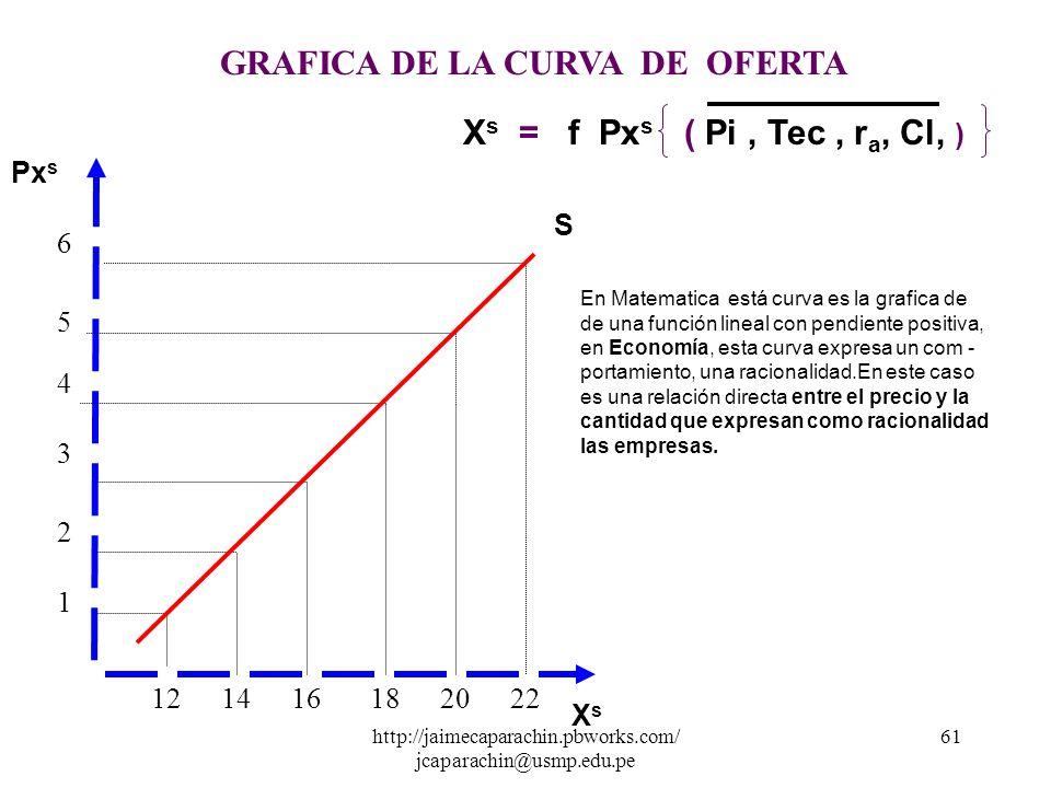 http://jaimecaparachin.pbworks.com/ jcaparachin@usmp.edu.pe 60 121416182022 6 5 4 3 2 1 GRAFICA DE LA CURVA DE OFERTA Px s XsXs S X d = c + d Px s c =