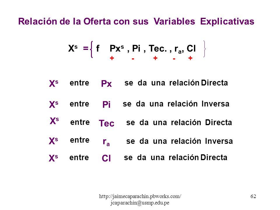 http://jaimecaparachin.pbworks.com/ jcaparachin@usmp.edu.pe 61 121416182022 6 5 4 3 2 1 GRAFICA DE LA CURVA DE OFERTA Px s XsXs S En Matematica está c