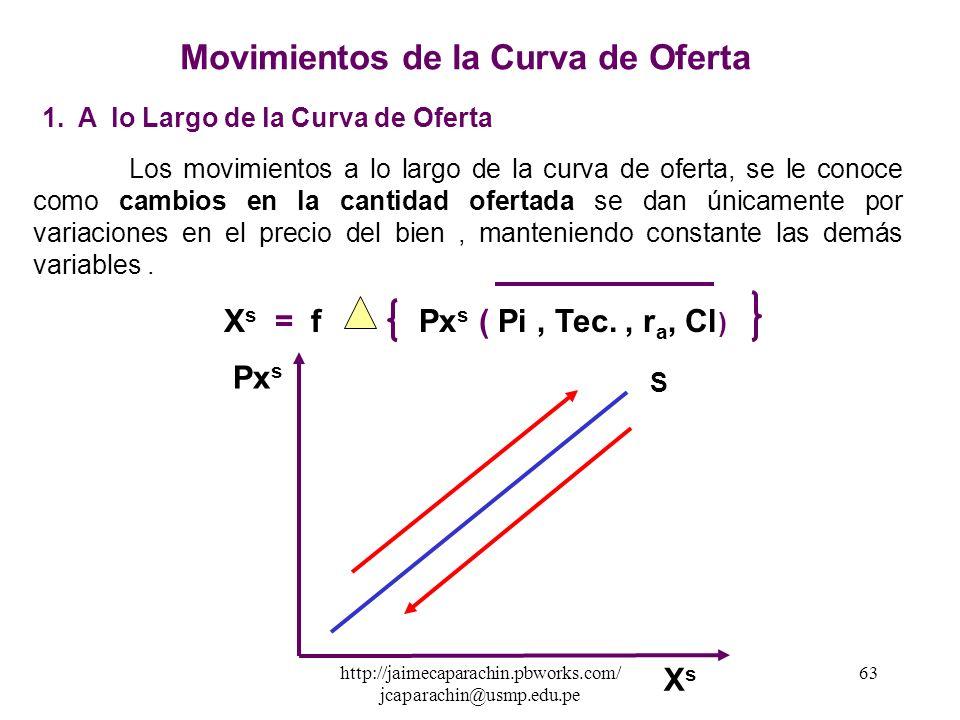 http://jaimecaparachin.pbworks.com/ jcaparachin@usmp.edu.pe 62 Relación de la Oferta con sus Variables Explicativas XsXs Pi entrese da una relación In