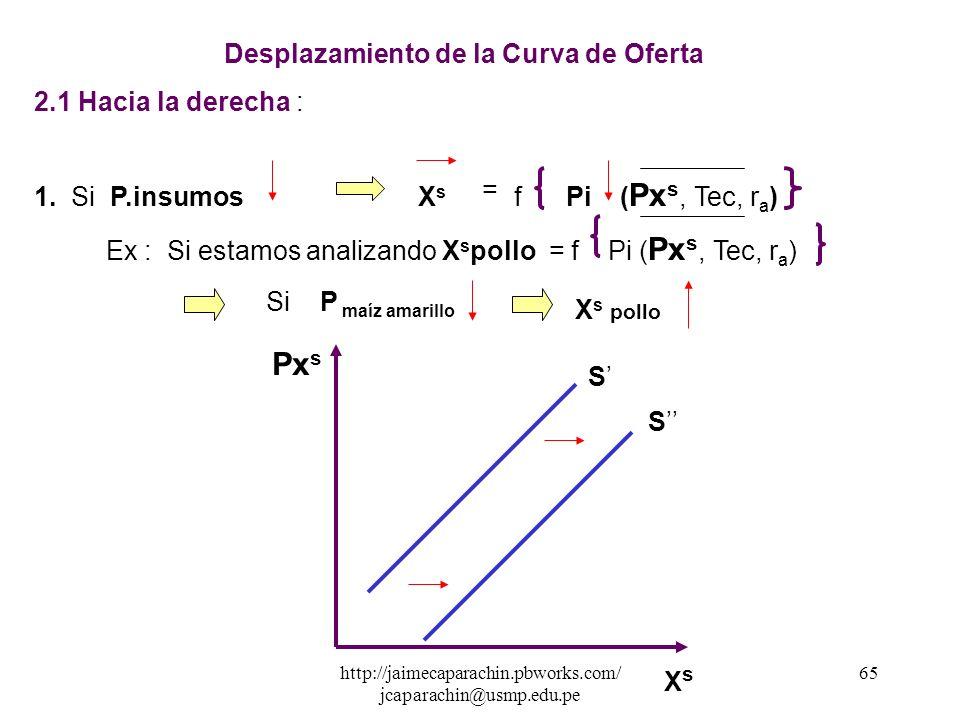 http://jaimecaparachin.pbworks.com/ jcaparachin@usmp.edu.pe 64 Movimientos de la Curva de Oferta 2. Desplazamientos de la curva de Oferta Los desplaza