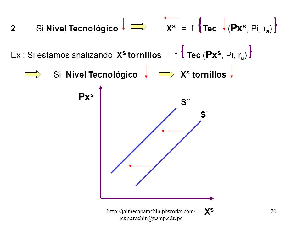 http://jaimecaparachin.pbworks.com/ jcaparachin@usmp.edu.pe 69 Desplazamiento de la Curva de Oferta 2.1 Hacia la izquierda : 1. Si P.insumosX s f Pi (