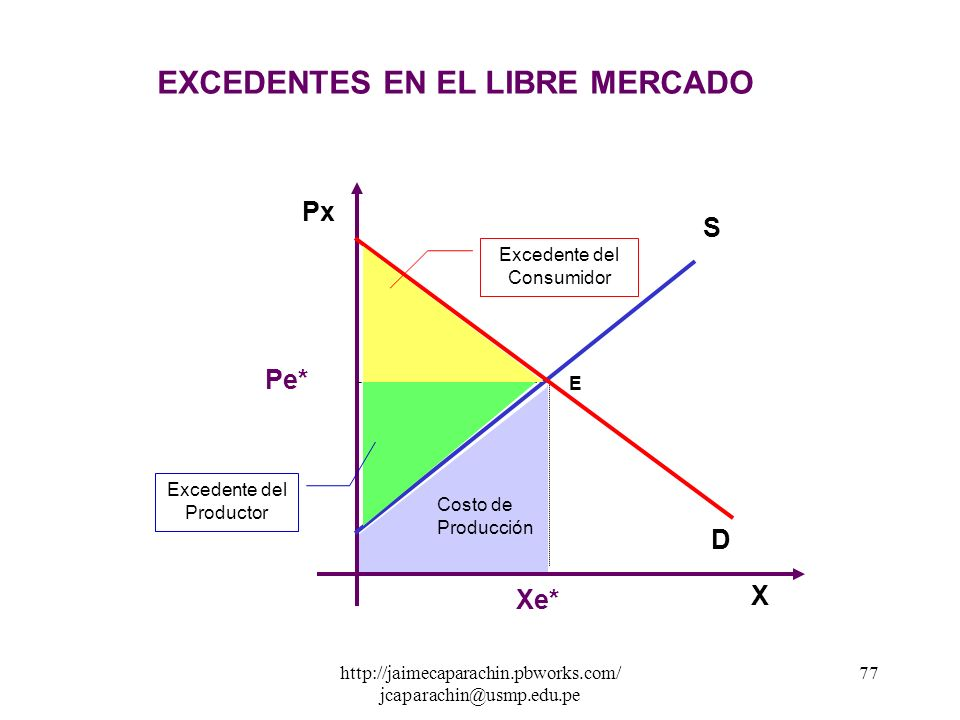 http://jaimecaparachin.pbworks.com/ jcaparachin@usmp.edu.pe 76 ( II ) Hallamos X s y X d. Reemplazaremos Px = 44 en las Funciones. X d = 300 - 2Px Px