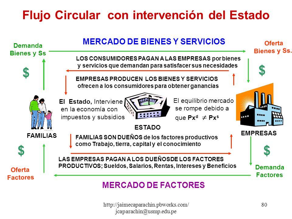 http://jaimecaparachin.pbworks.com/ jcaparachin@usmp.edu.pe 79 PRIMER MODELO AMPLIADO : Flujo Circular - Funcionamiento del Sistema Económico con Inte