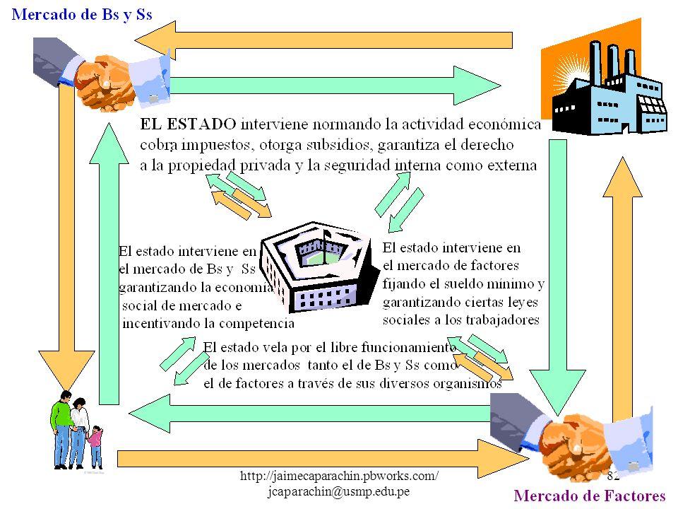 http://jaimecaparachin.pbworks.com/ jcaparachin@usmp.edu.pe 81 Los agentes que intervienen en el sistema económico son tres : Las Familias Las Empresa