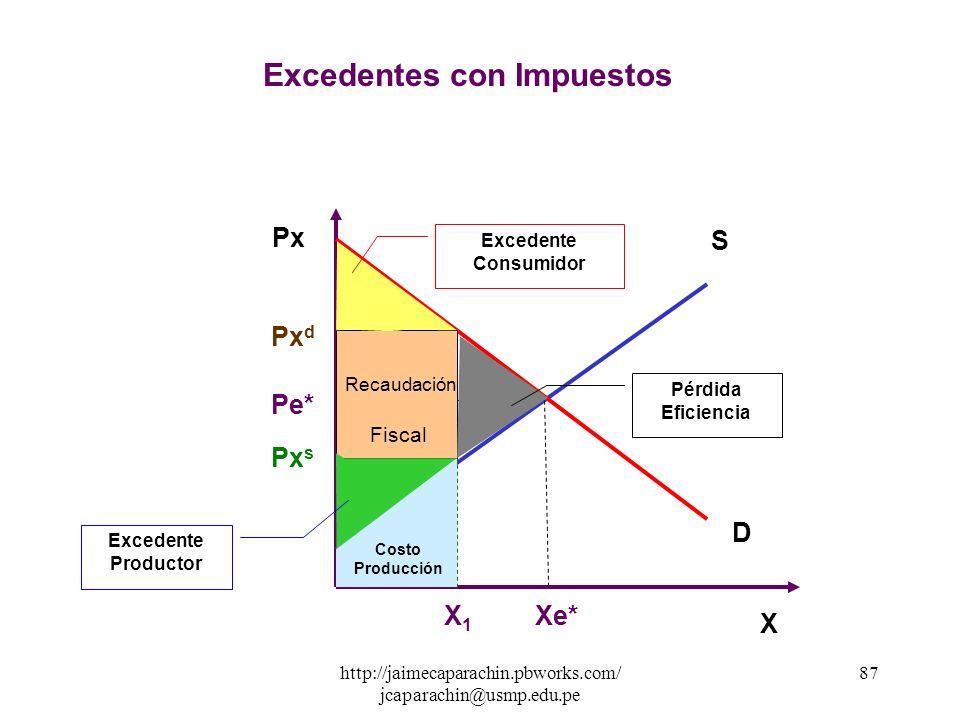http://jaimecaparachin.pbworks.com/ jcaparachin@usmp.edu.pe 86 X Px Px d =45. 20 Px s =43. 20 ( III ) Recaudación fiscal : R F = T ( X d ) RF = 2 ( 20