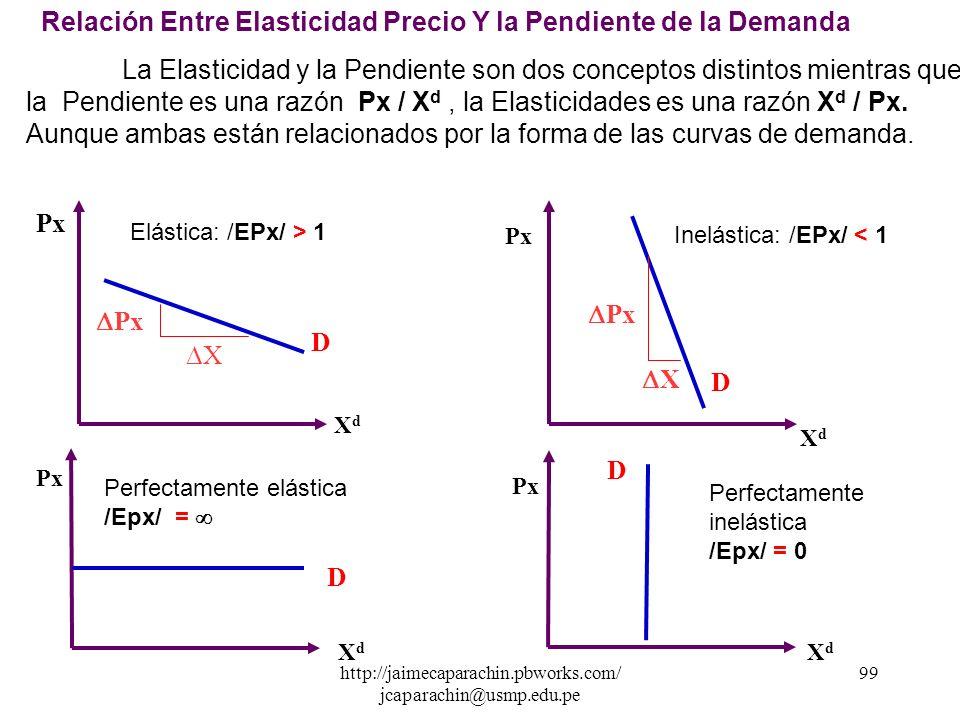http://jaimecaparachin.pbworks.com/ jcaparachin@usmp.edu.pe 98 Cuadro de Interpretación: La Elasticidad Precio nos permitirá también conocer el Grado