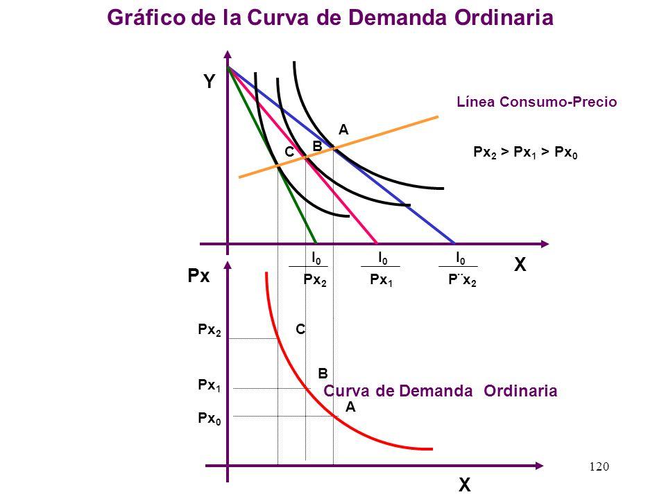 119 1.2 La Obtención de la Curva de Demanda Ordinaria: Si proyectamos los puntos óptimos dela línea consumo precio en la parte inferior en un nuevo ej