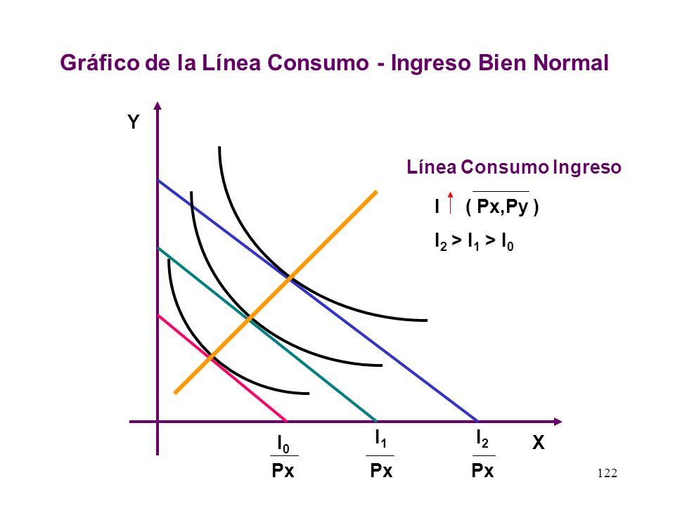 121 2.- Cambios del Ingreso sobre la Demanda Ordinaria El estadístico alemán Lorenz Ernest Engel hizo un minucioso estudio relacionando la cantidad qu