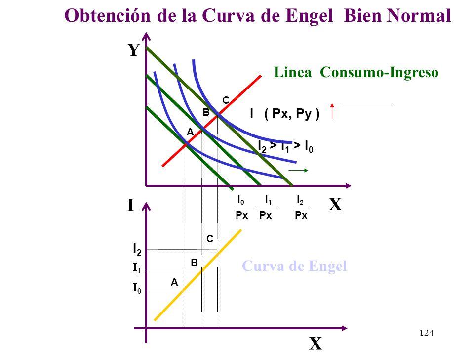 123 2.2 ) La Obtención de la Curva de Engel - Bien Normal Supondremos que solo estamos analizando el bien X entonces si proyectamos los puntos óptimos