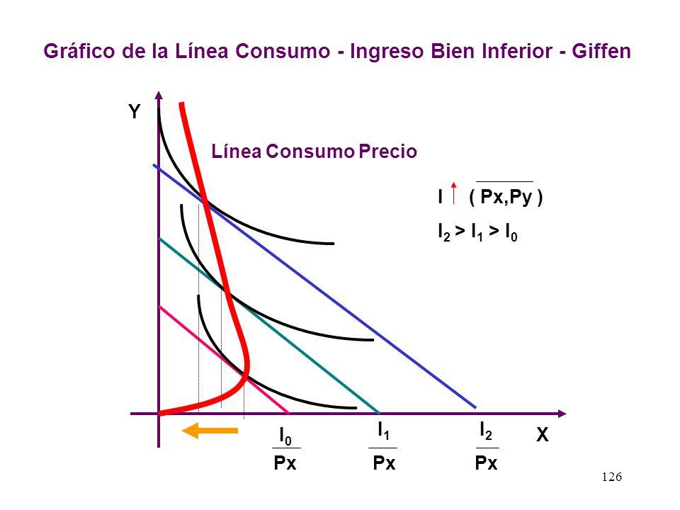 125 2.3 La Línea Consumo Ingreso para un Bien Inferior - Giffen La línea consumo ingreso para un bien inferior Giffen la obtendremos al unir los punto