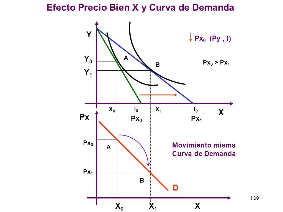 128 X Obtención de la Curva Engel - Bien Inferior-Giffen I I0I0 I1I1 Curva de Engel Y X I0I0 I1I1 Px A B A B I ( Px, Py ) I 2 > I 1 > I 0 C I2I2 Px I2