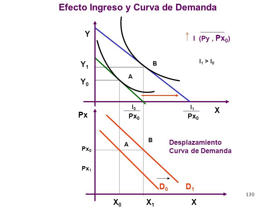 129 A B Y X I0I0 Px 0 I0I0 Px 1 Px 0 (Py, I) Px 0 > Px 1 Px X A Px 1 Px 0 Movimiento misma Curva de Demanda Efecto Precio Bien X y Curva de Demanda X0