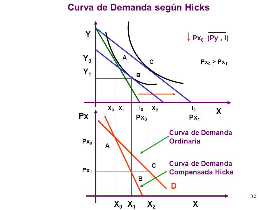 131 Efecto Sustitución e Ingreso según HICKS bien X bien Y Px 0 Px ( Py, I ) I0I0 U0U0 X0X0 A C B X1X1 Px 1 I0I0 X2X2 Py 0 Px 0 Efecto Sustitución = A