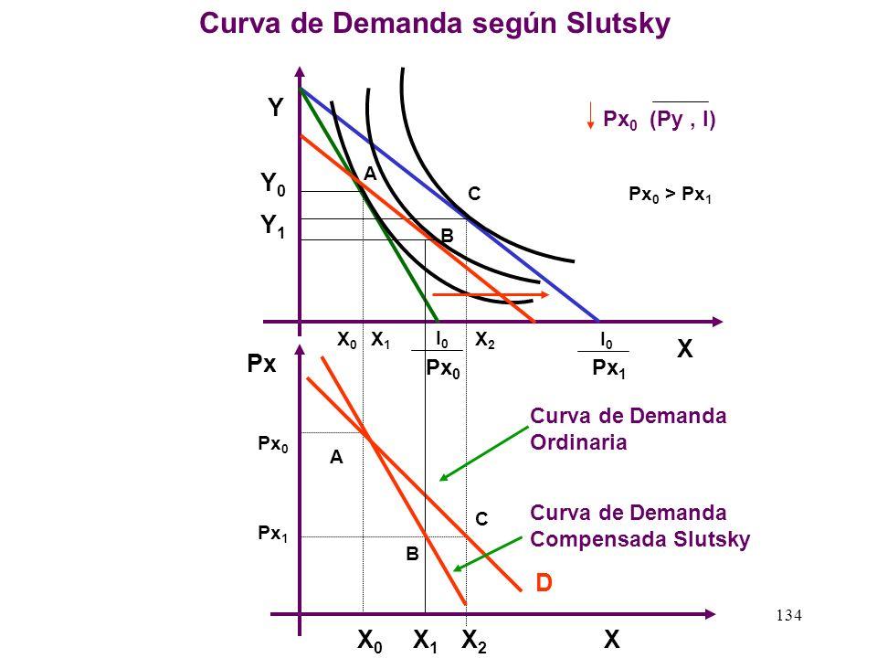 133 Efecto Sustitución e Ingreso según SLUTSKY bien X bien Y Px 0 Px ( Py, I ) I0I0 U0U0 X0X0 A C B X1X1 Px 1 I0I0 X2X2 Py 0 Px 0 Efecto Sustitución =